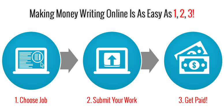 Learn How To Make Money Writing Online