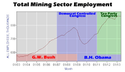 Total Mining Sector Employment
