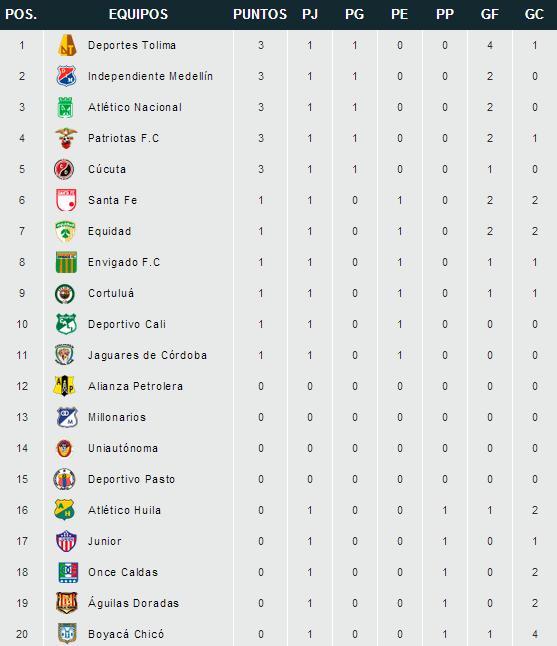 Liga Aguila Goleadores 2016 | Calendar Template 2016