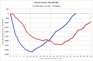 Private Sector Jobs border=