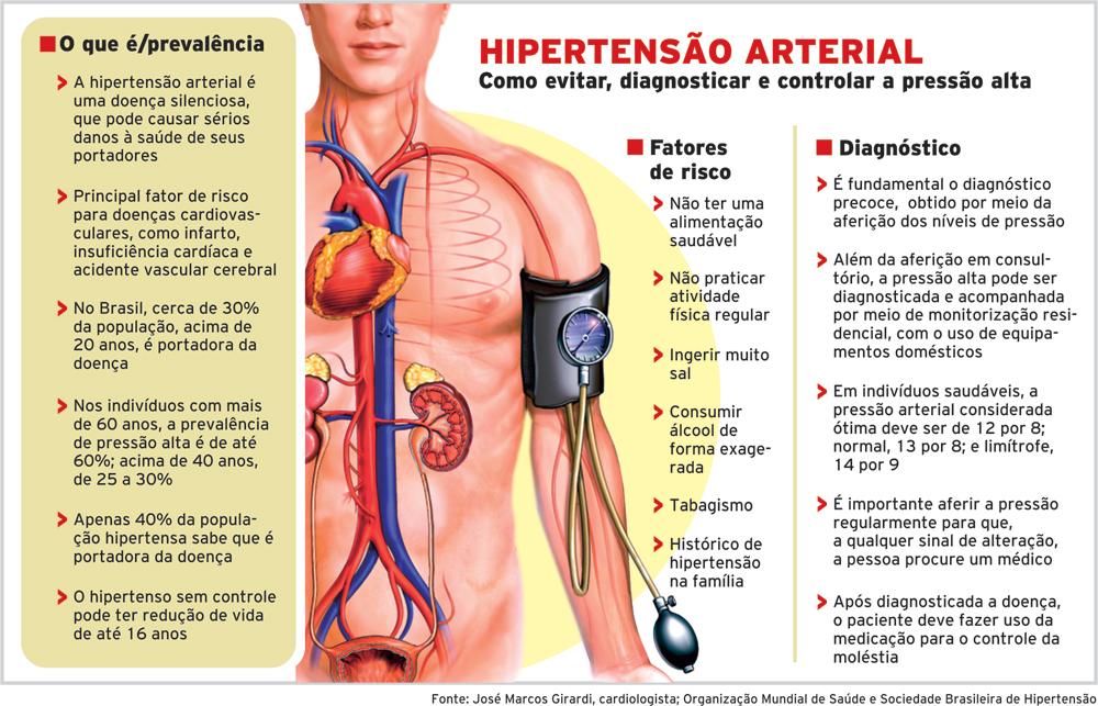 Hipertenso controlado pode tomar viagra