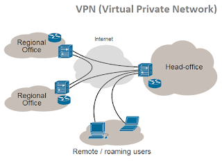 Satelit VSAT VPN (Virtual Private Network)
