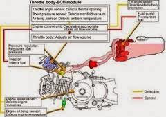 motor sistem mesin injeksi