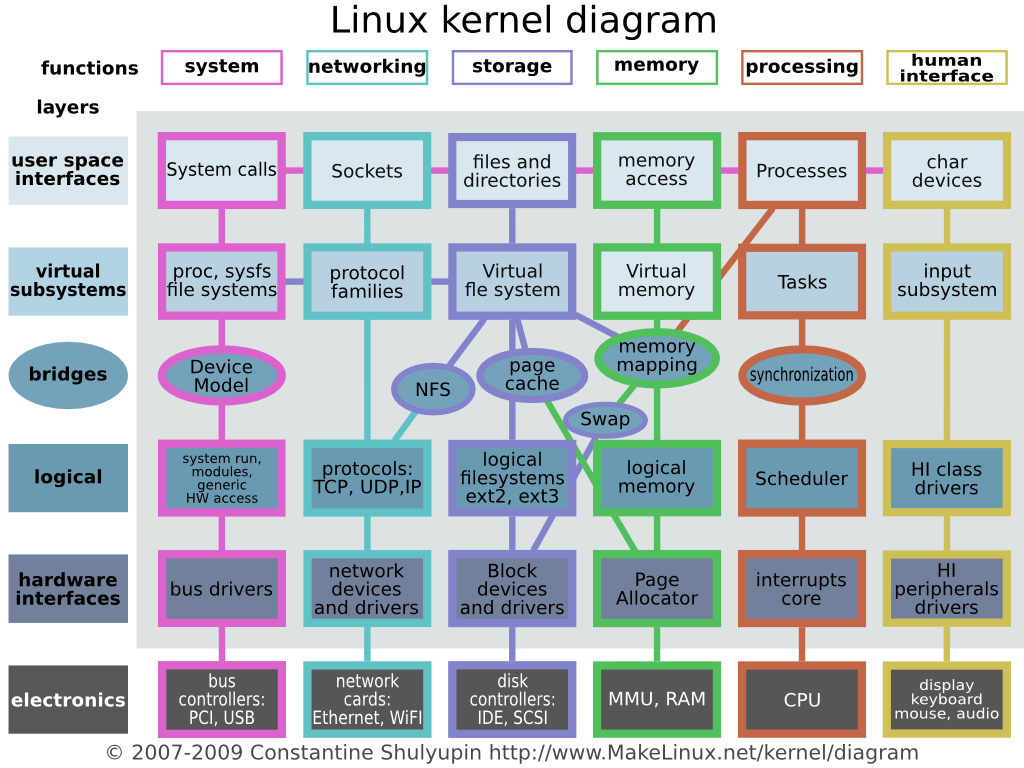 diagram kernel linux