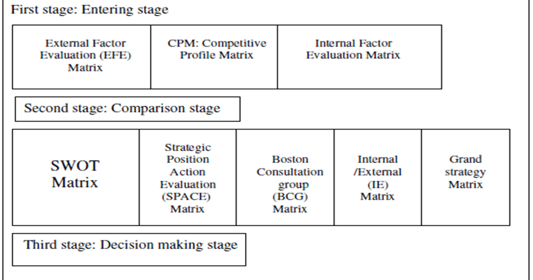 quantitative strategic planning matrix or a The qspm helps you with just that it helps you decide on which strategy is best suited for addressing the particular crisis your organization is facing currently.