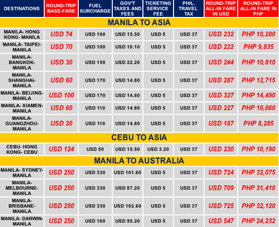 Domestic flight coupons 2019