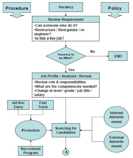 Employee Selection Process