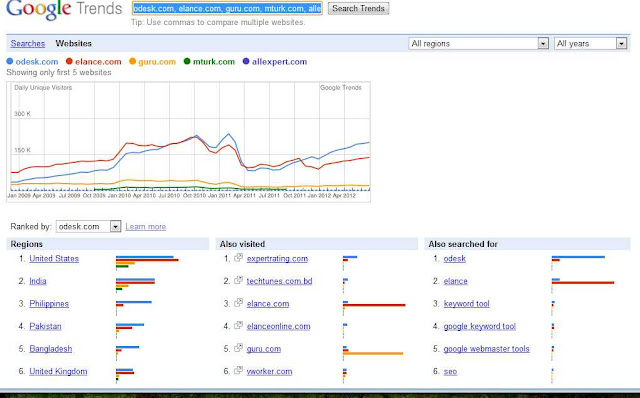 Freelance sites trends by google