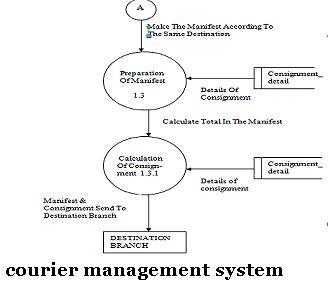 Employee Management System Vb Net Project Topic Projects