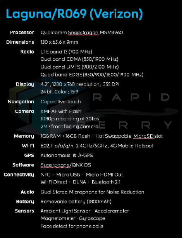 The Leaked Specifications Of BlackBerry Laguna