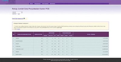 Rekap data nominal bantuan untuk disinkron dengan pt pos kecamatan