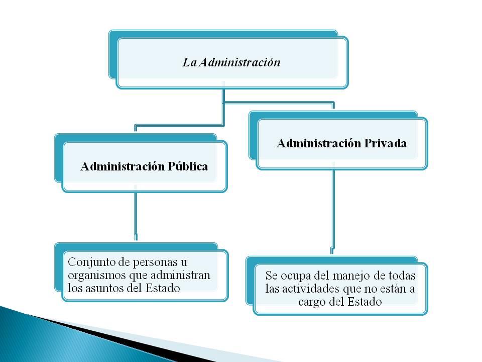 Administraci n diferencias y semejanzas entre for Que es una oficina publica