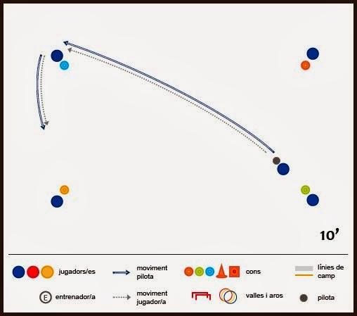 Exercici de futbol: tècnica - Quadrat de conducció guiada