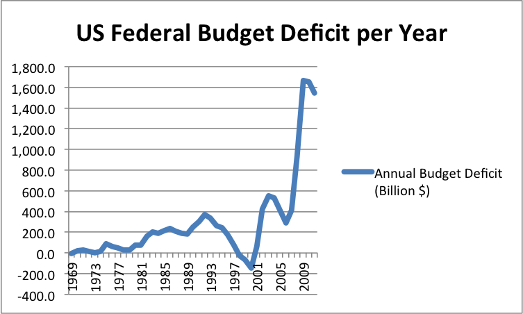 an analysis of deficit spending the deficit good or bad Here's why that's bad politics and bad policy  easy to implement when you have a good  the cbo said medicare part d would add to the deficit.