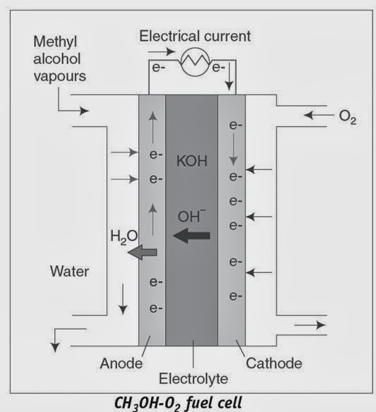 fuel cells transportation engineering The suitability of the various types toward use in the transportation sector is also studied to be used in the transportation sector, fuel cells must meet the demands of rapid startup, fast pickup, high power density, greater fuel efficiency, easy and safe published in: energy conversion engineering conference, 1997.