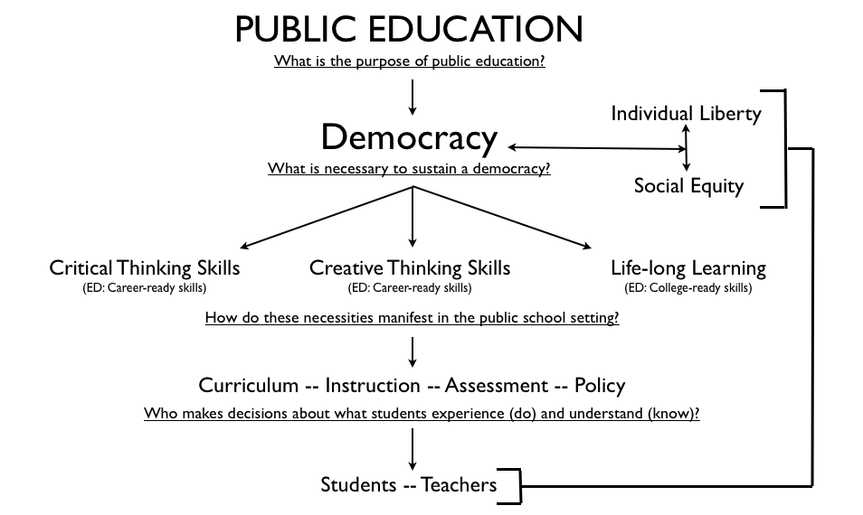democracy in education The focus of the course will be on education within the united states many  americans believe that a free public educational system is crucial in a democratic .