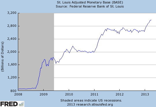 Why has the US broad money supply flat-lined in 2013? –  Sober Look