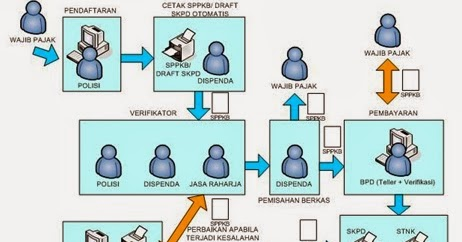 system development life cycle case study