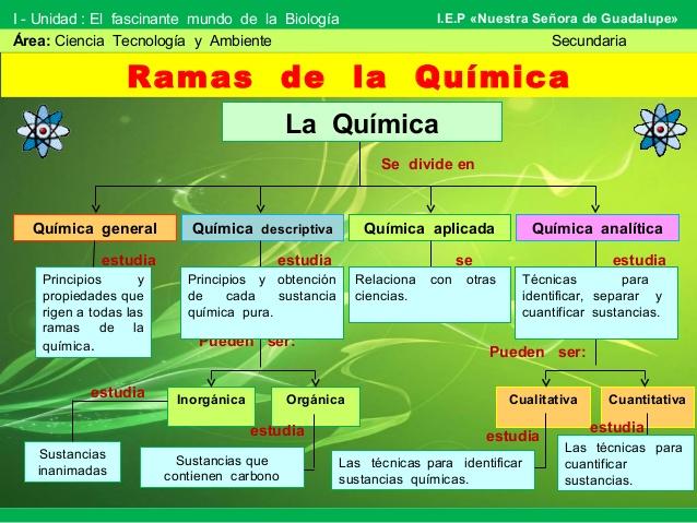 RAMAS DE LA QUÍMICA