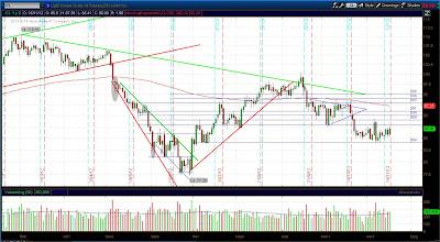 Дневной график фьючерса на нефть (CL)