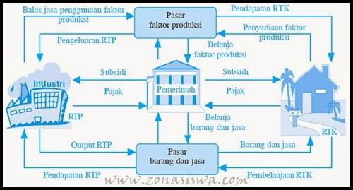 Pelaku Ekonomi | www.zonasiswa.com