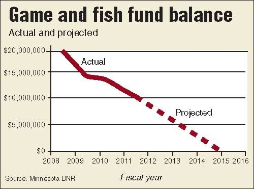 State and local public finance fishing for fiscal relief for Minnesota game and fish