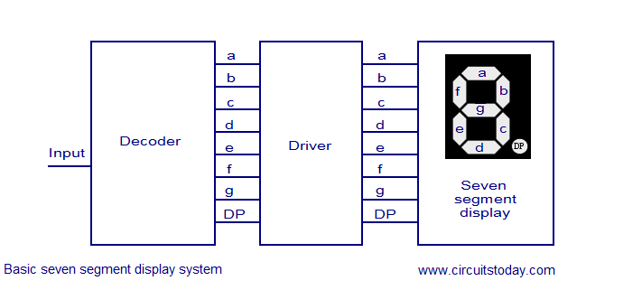 Seven Segment LED Driver / Decoders