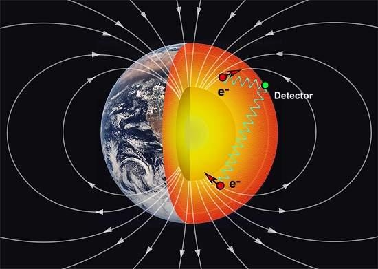 Físicos mais próximos da Quinta Força Fundamental da natureza