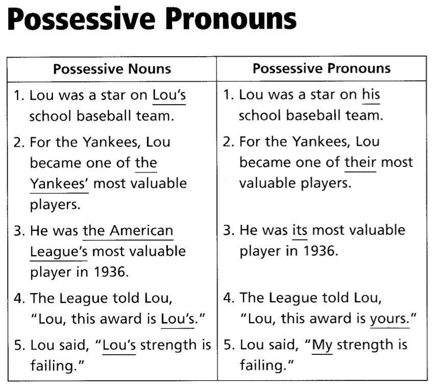 ... Pronouns Worksheet. on possessive pronoun worksheets free printable