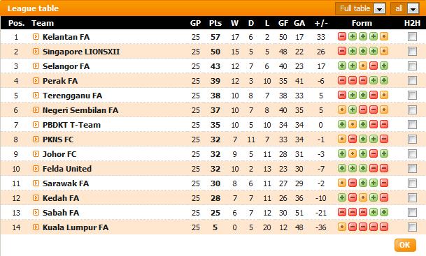 Carta Liga Super 2012