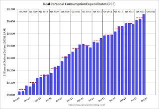Personal Consumption Expenditures