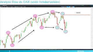 Dax 30 en tendance baissière theorie dow