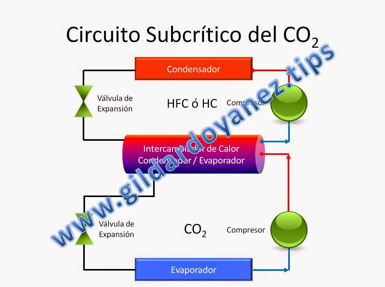 Circuito Basico : Refrigerantes naturales: el circuito subcrítico básico del co2