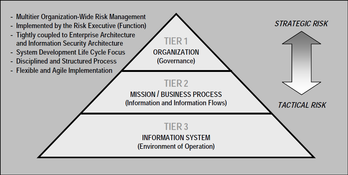 risks to system implementation Risk management implementation governing risk across functional and organisational boundaries risk management means identifying everything that has an effect on your risk exposure in our framework, technology, activities, systems and business environments are seen as.