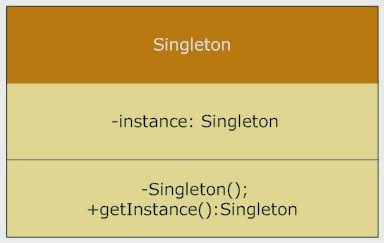 Singleton design pattern Interview Questions in Java