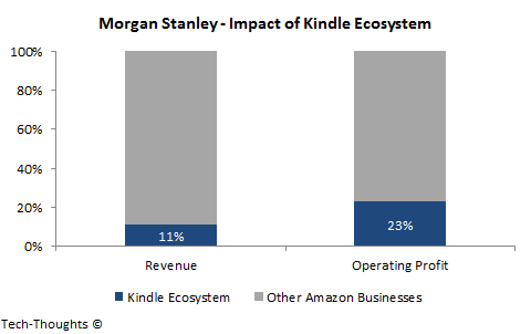 Amazon - Kindle Margins