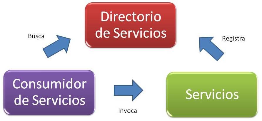 Analisis y dise o de software Arquitectura orientada a servicios