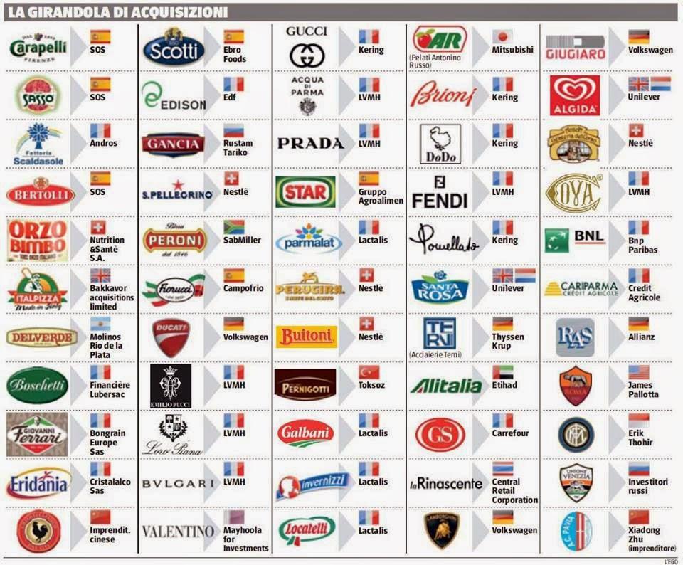 Marchi italiani venduti