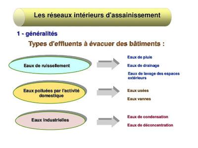 RESEAUX INTERIEURS D'ASSAINISSEMENT : CONCEPTION ET PRINCIPES DE DIMENSIONNEMENT