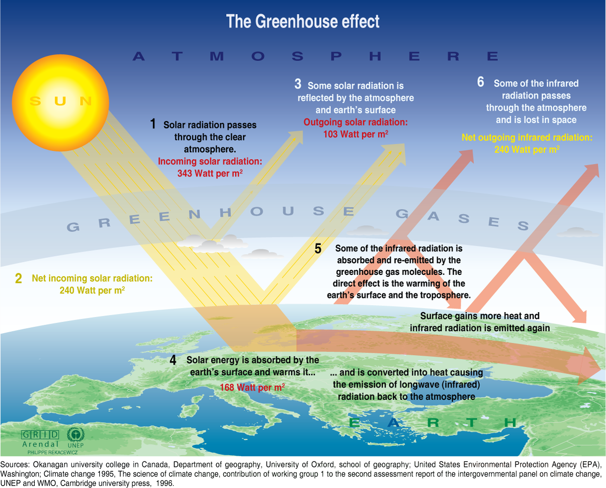 How is the atmosphere heated?