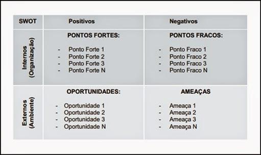 Tabela Análise SWOT