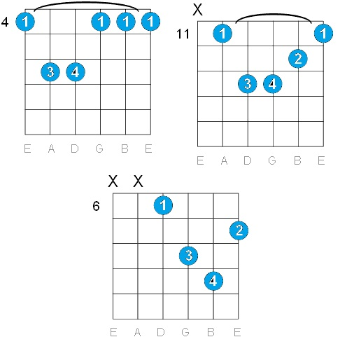 GUITAR: G# MINOR GUITAR CHORDS