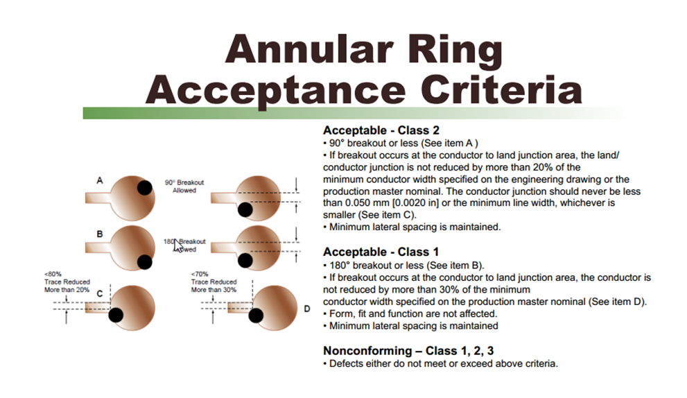 Ipc Class  Annular Ring