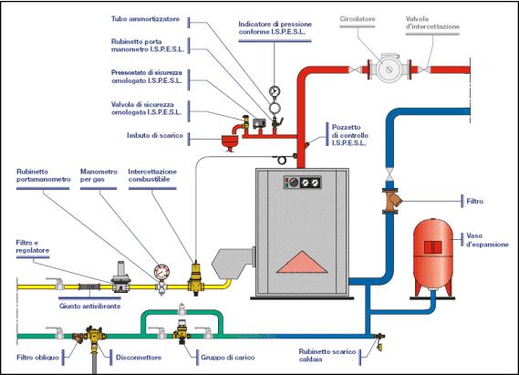 Normativa caldaie a gas