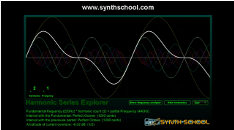 A sine wave represented by an oscilloscope