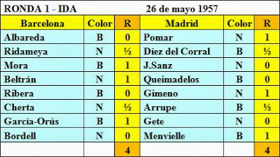 Resultados de la primera ronda del Torneo Triangular Internacional Madrid - Lisboa - Barcelona