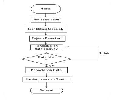 Ahmadthfi juli 2013 gambar 31 diagram alir metodologi penulisan ccuart Image collections
