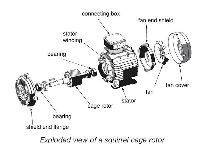 475270566904350359 additionally Nitro Rc Guide blogspot also Classification Of Electric Motors Part together with Basics Of 3 Phase Induction Motor 3 as well Acdelco Professional Power Window Motor 85890097. on classification of electric motors part