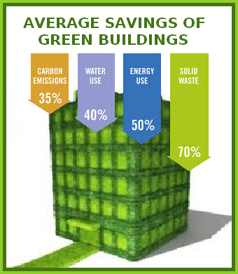 The green market oracle the case for green building in addition to saving money green buildings contribute to peoples health and quality of life they combat climate change by having a lower emissions sciox Choice Image