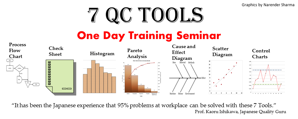 7 QC Tools Training Seminar